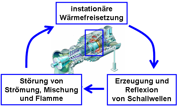 combustion thesis